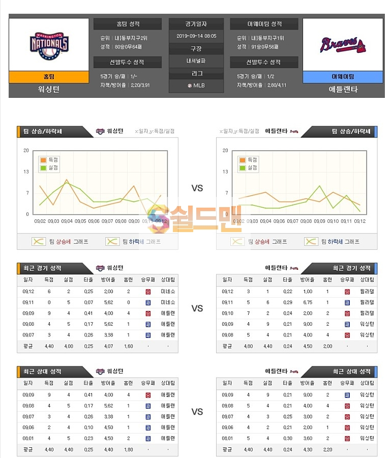 9월14일 MLB미국 야구 워싱턴 애틀랜타 아이언맨 분석