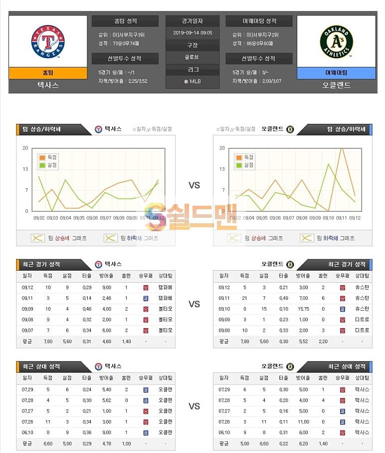 9월14일 MLB미국 야구 택사스 오클랜드 아이언맨 분석