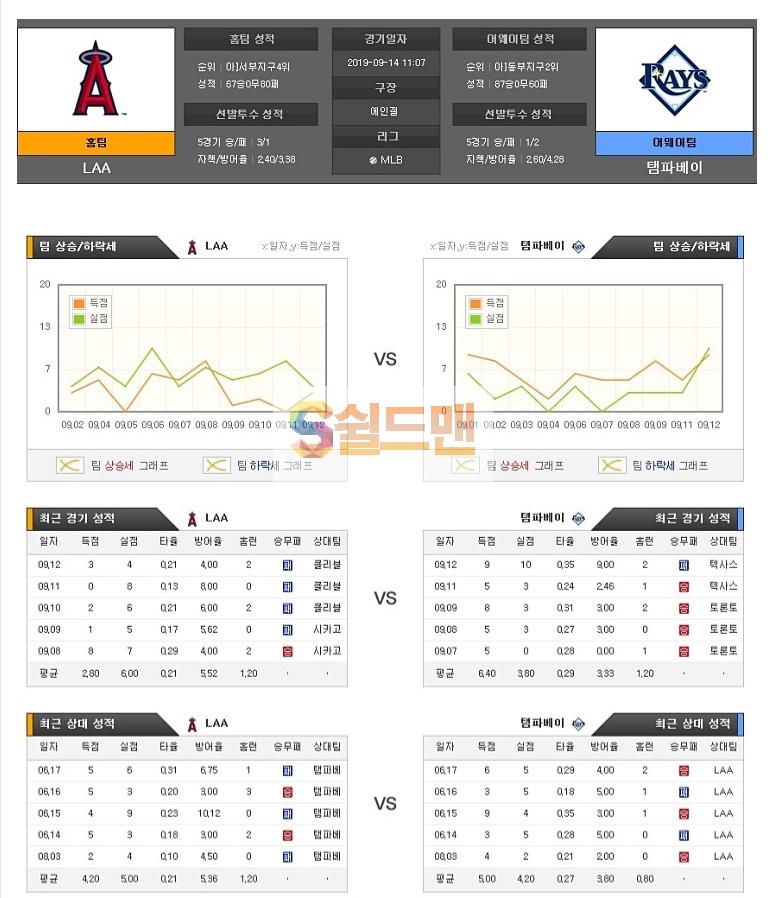 9월14일 MLB미국 야구 LA 에인절스 탬파베이 아이언맨 분석