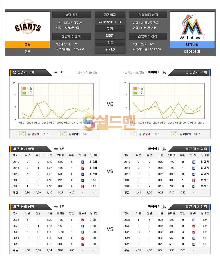 9월14일 MLB미국 야구 샌프란시스코 마이아미 아이언맨 분석