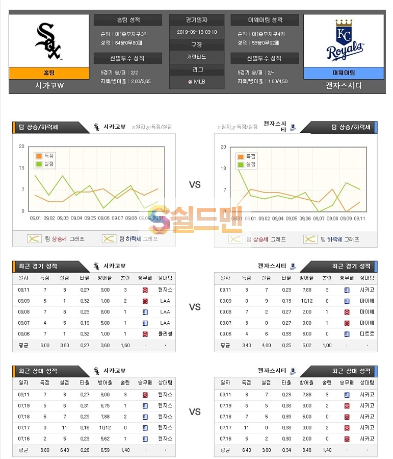 9월13일 MLB 미국야구 시카고W 캔자스시티 경기 아이언맨분석
