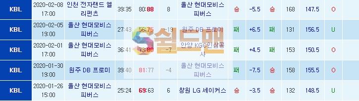 ■ KBL 2월 11일 남농 창원LG VS 울산모비스 쉴드맨 추천픽 ■