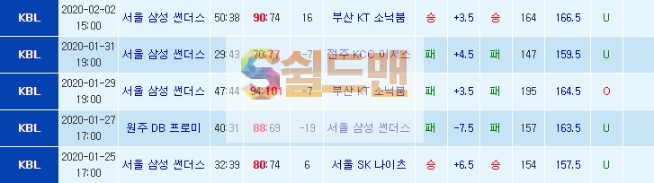 ■ KBL 2월 6일 남농 전자랜드 VS 서울삼성 쉴드맨 추천픽 ■
