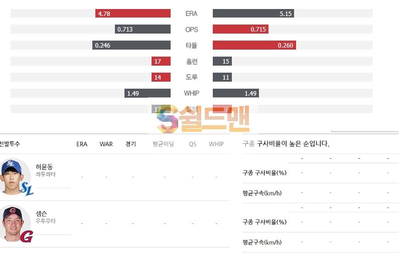 2020년 5월 28일 KBO리그 롯데 vs 삼성 분석 및 쉴드맨 추천픽