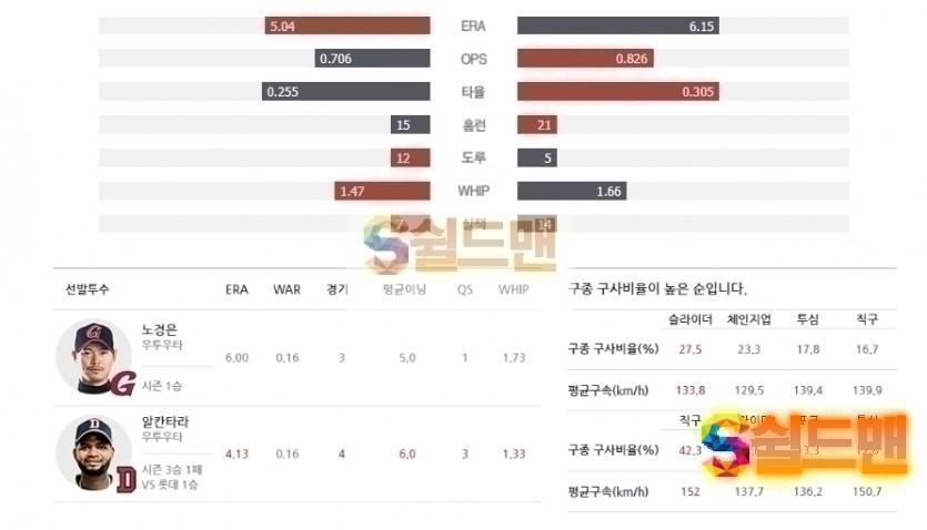 2020년 5월 29일 KBO리그 롯데 vs 두산 분석 및 쉴드맨 추천픽