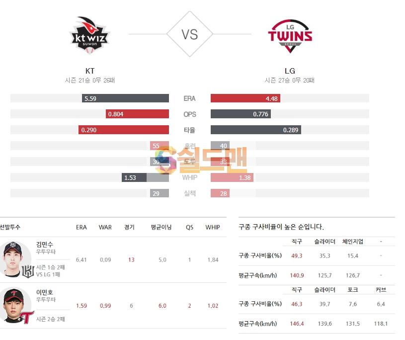 2020년 6월 30일 KBO리그 KT vs LG 분석 및 쉴드맨 추천픽