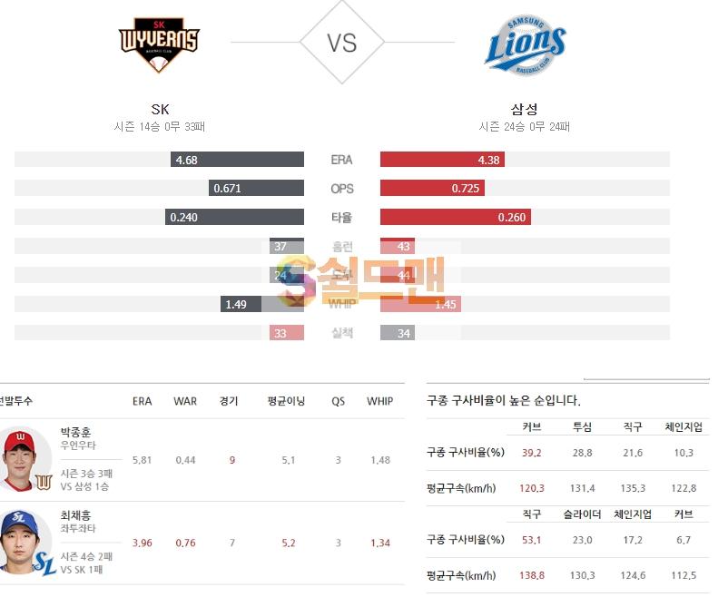 2020년 6월 30일 KBO리그 SK vs 삼성 분석 및 쉴드맨 추천픽