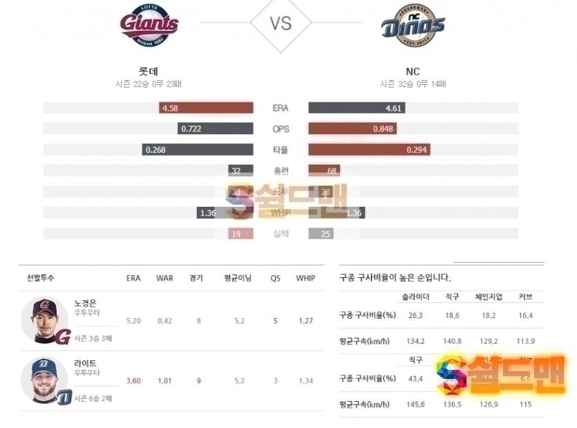 2020년 6월 30일 KBO리그 롯데 vs NC 분석 및 쉴드맨 추천픽