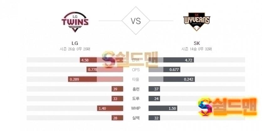 2020년 6월 28일 KBO리그 LG vs SK 분석 및 쉴드맨 추천픽