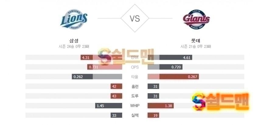 2020년 6월 28일 KBO리그 삼성 vs 롯데 분석 및 쉴드맨 추천픽