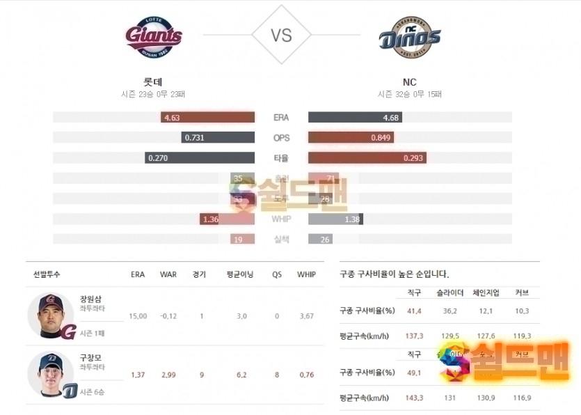 2020년 7월 1일 KBO리그 롯데 vs NC 분석 및 쉴드맨 추천픽