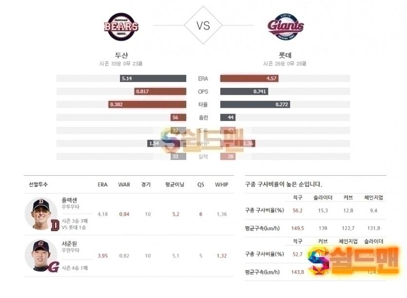 2020년 7월 10일 KBO리그 두산 vs 롯데 분석 및 쉴드맨 추천픽
