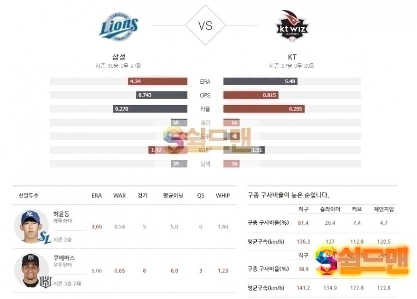 2020년 7월 10일 KBO리그 삼성 vs KT 분석 및 쉴드맨 추천픽