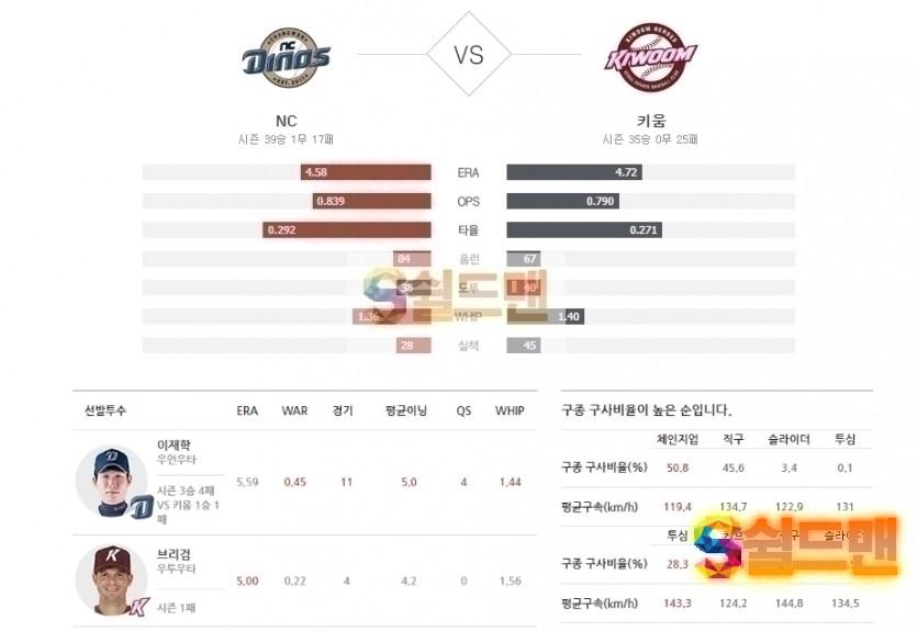 2020년 7월 14일 KBO리그 NC vs 키움 분석 및 쉴드맨 추천픽