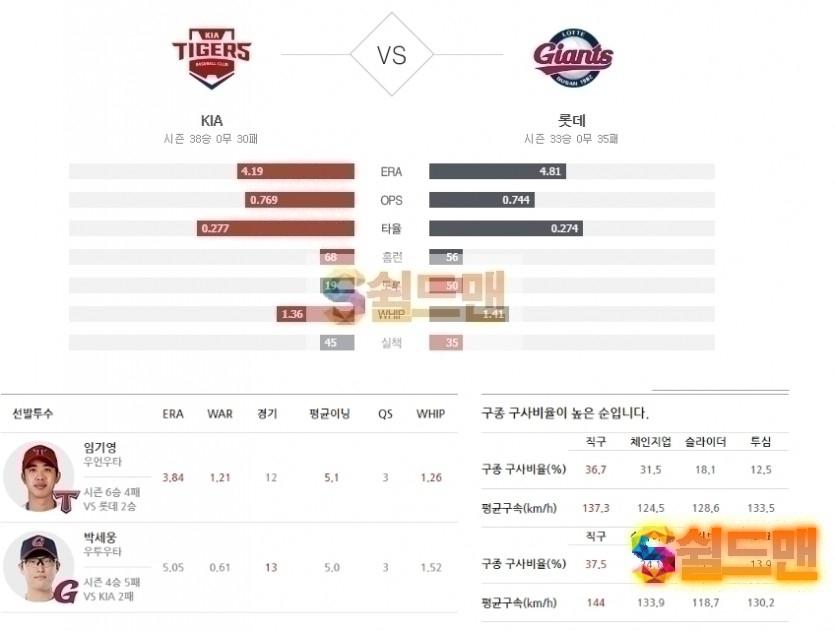 2020년 8월 1일 KBO리그 KIA vs 롯데 분석 및 쉴드맨 추천픽